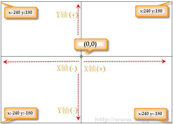 Scratch少儿编程教程-第2课-键盘控制角色-少儿编程教育网