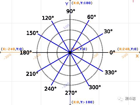 Scratch 数学计算第八课 极地坐标