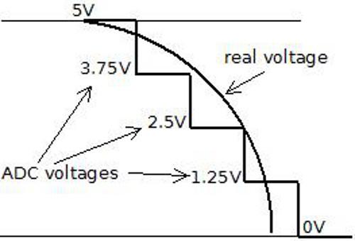 第7课 测量电压与 ADC 精度