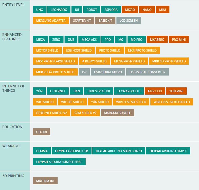 第17课 各版本 Arduino 开发板介绍