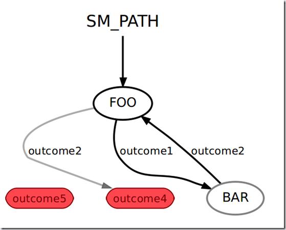 ROS探索总结-37.有限状态机smach (1)