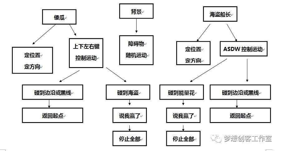 【2018第二期】第八课 倭瓜战海盗船长