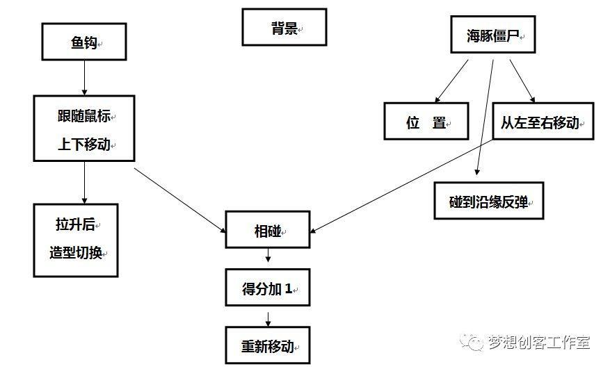 【2018第二期】第六课 菜问钓僵尸