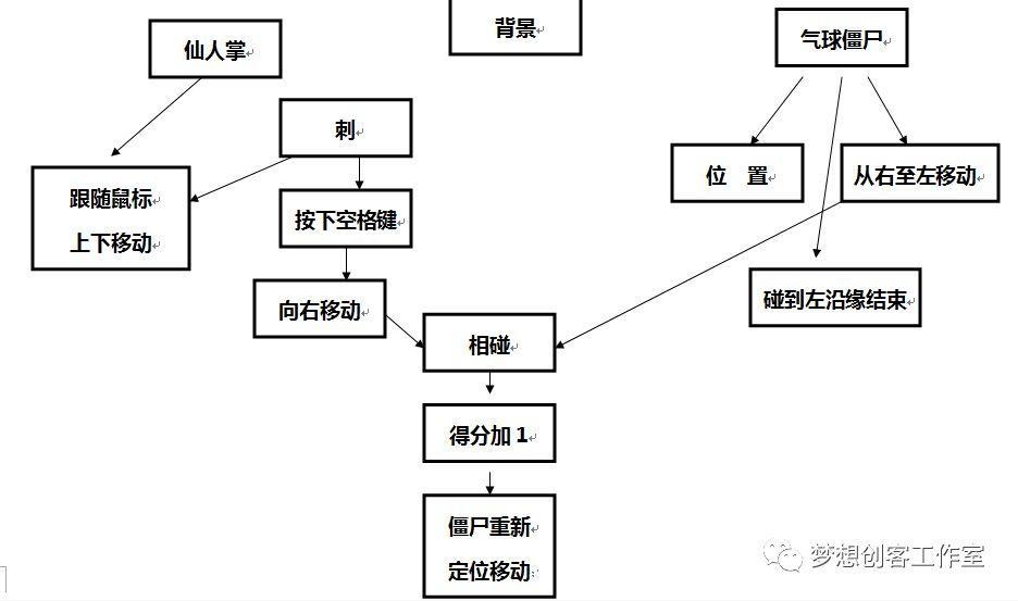 【2018第二期】第七课 仙人掌战僵尸