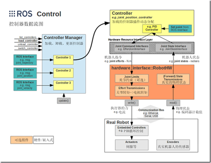 ROS探索总结-44.ROS产品化探索之应用功能篇