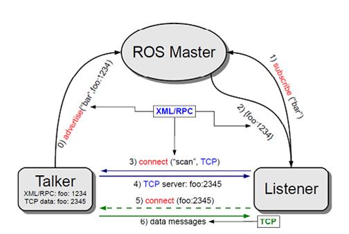 ROS探索总结-2.ROS总体框架