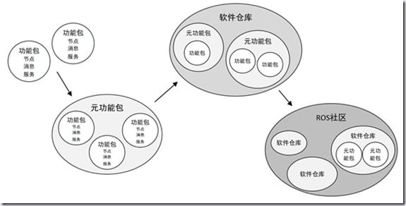 ROS探索总结-45.ROS产品化探索之生态系统篇