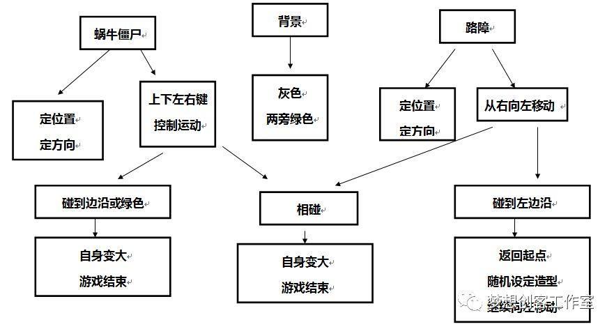 【2018第二期】第九课 蜗牛僵尸赛车