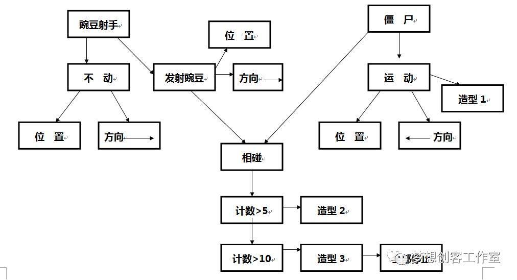 【2018第二期】第一课  豌豆射手战僵尸