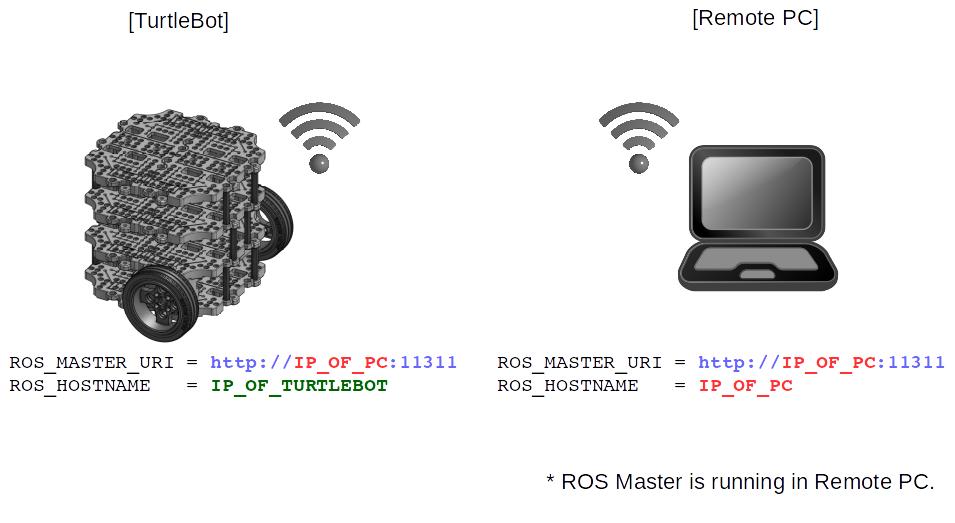 Turtlebot3-waffle_pi入门教程-网络设置