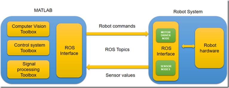ROS探索总结-35.Matlab中的ROS