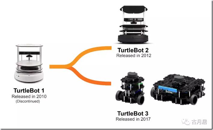 ROS探索总结-47.ROS机器人实例 (TurtleBot)