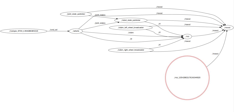 ROS探索总结-6.使用smartcar进行仿真