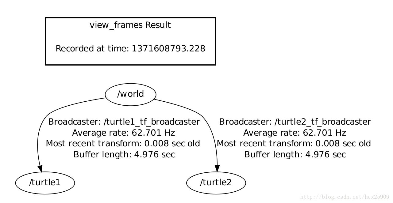 ROS探索总结-12.坐标系统