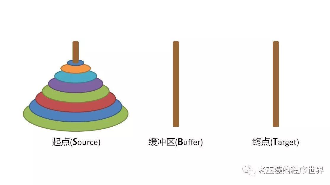 汉诺塔问题的两种解法(1)