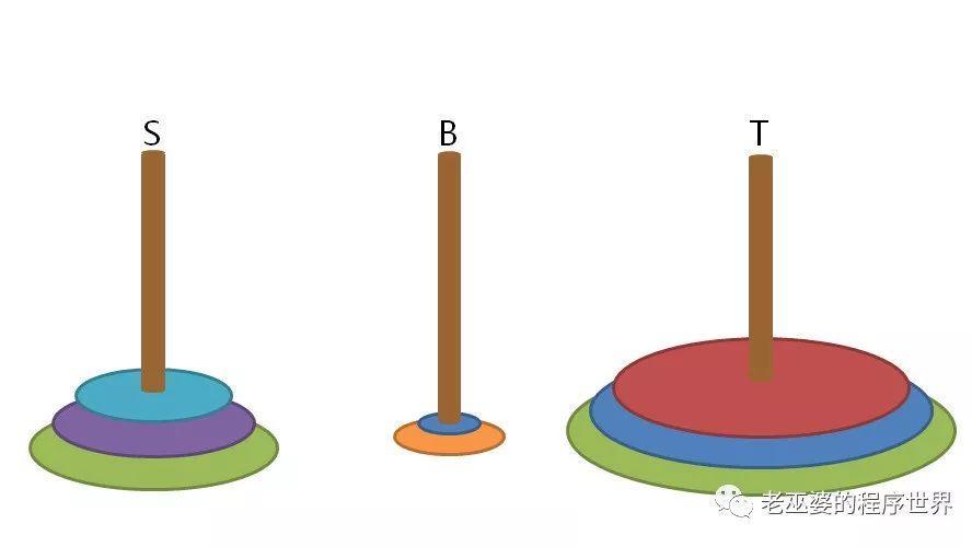 汉诺塔问题的两种解法(6)