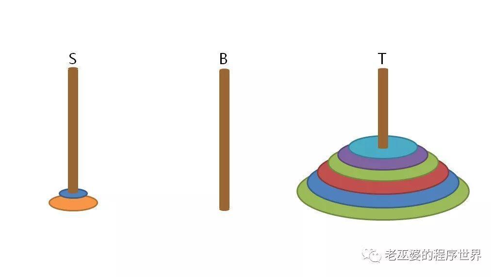 汉诺塔问题的两种解法(3)