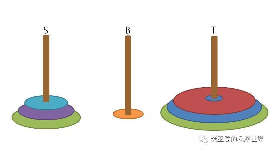 汉诺塔问题的两种解法(5)