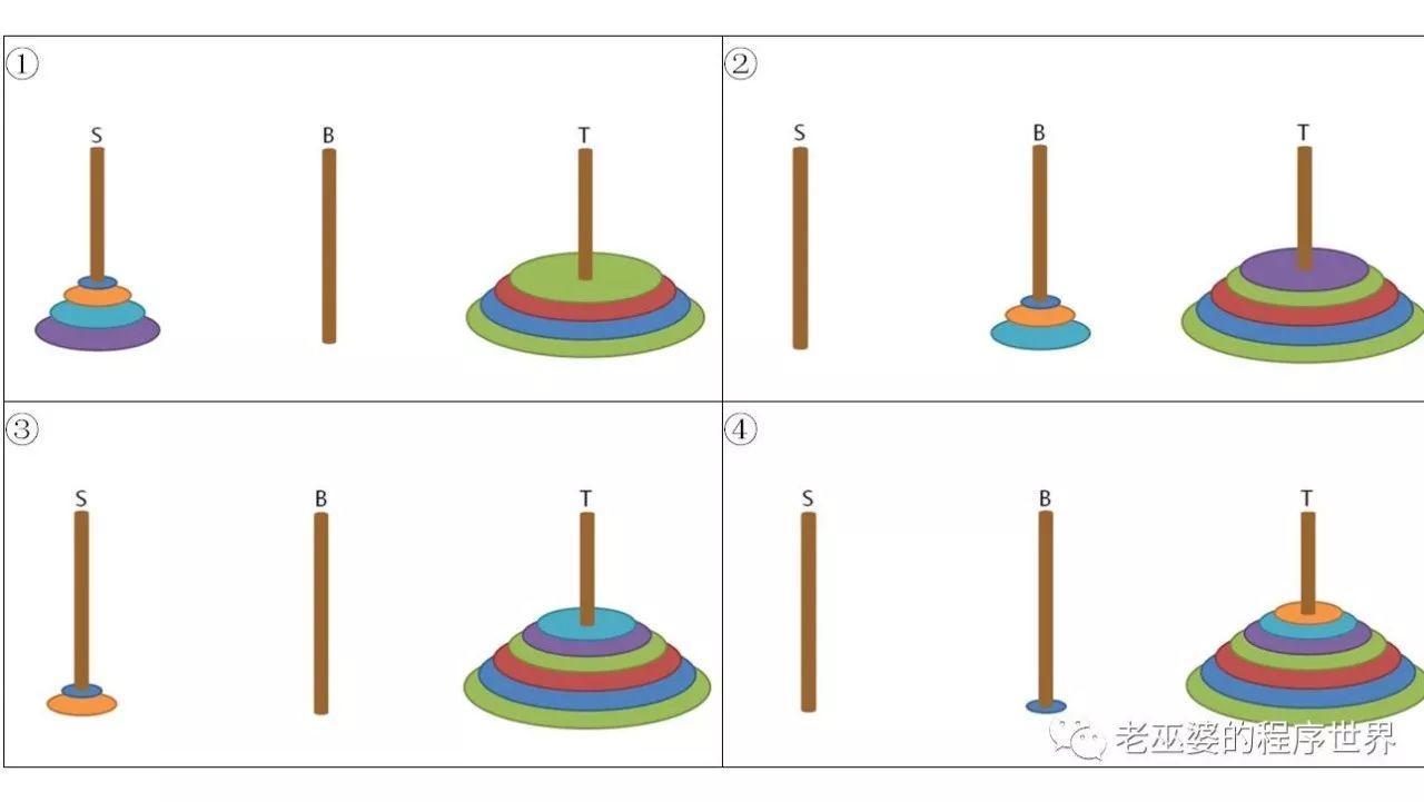 汉诺塔问题的两种解法(2)