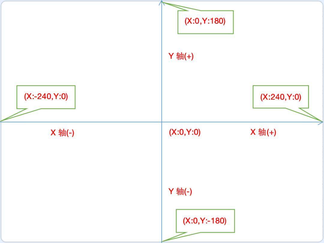 跟我一起学编程—《Scratch编程》第3课:让小猫动起来