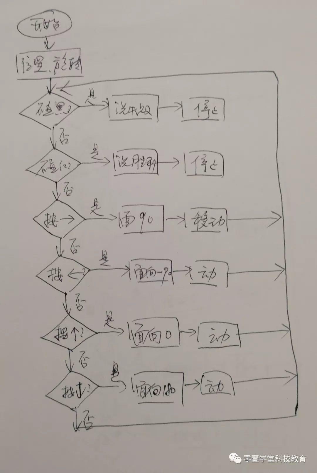 跟我一起学编程—《Scratch编程》第13课:穿越迷宫