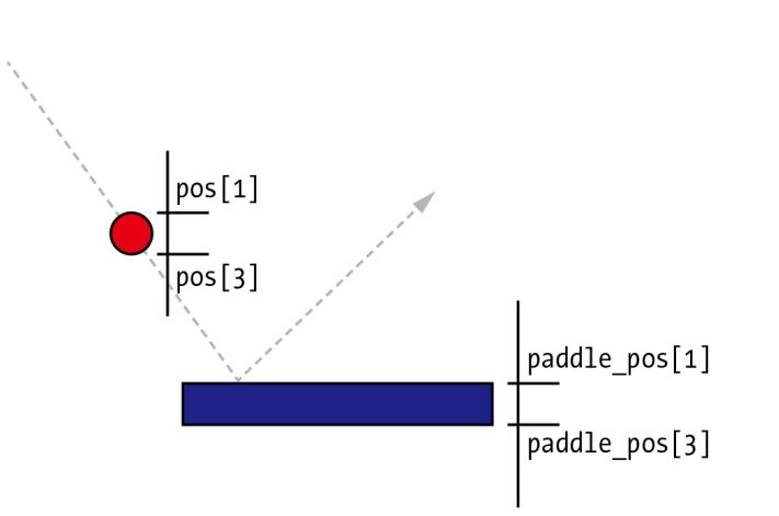 《趣学Python——教孩子学编程》学习笔记第13章