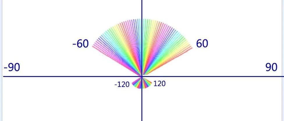 跟我一起学编程—《Scratch编程》第23课:彩色扇子