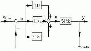 "【 EV3基础应用 】课题五:""嚼过的""PID巡线编程概念。"