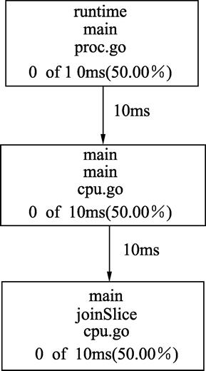 go pprof命令(Go语言性能分析命令)完全攻略