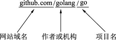go get命令——一键获取代码、编译并安装