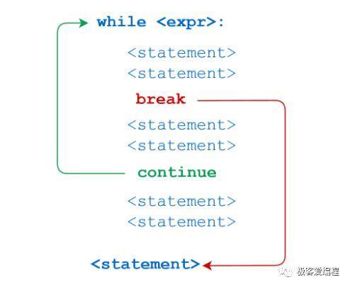 趣学Python|第十三课:Python中的循环结构