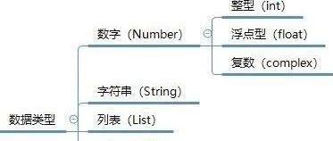 Python入门教程05:Python的数据类型