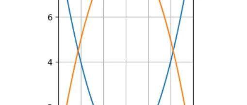 python号外——01、使用matplotlib画中学函数图像