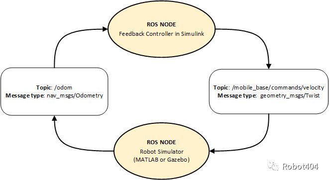 2.3 使能ROS机器人的反馈控制