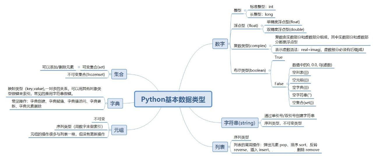少儿Python基础(3)基本数据类型