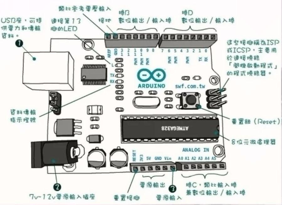 Arduino 语法手册(精要版)
