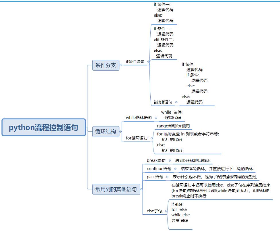 少儿Python基础(4)流程控制语句
