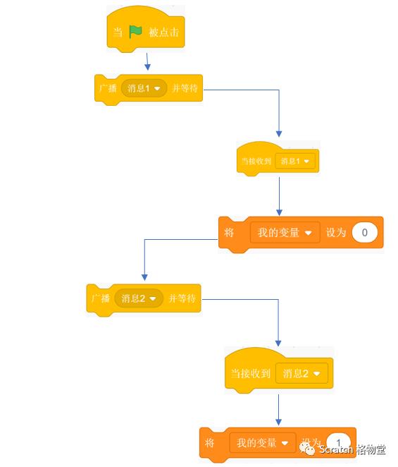 控制Scratch异步代码的执行顺序