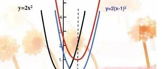 第二四四课 二次函数