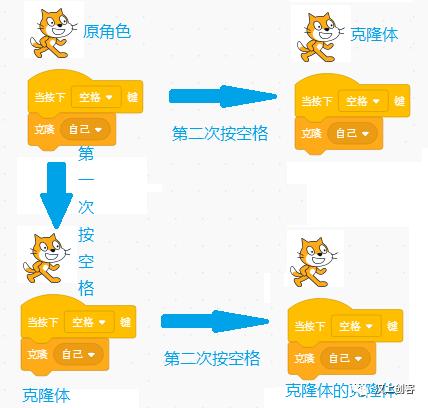 """Scratch编程基础课第二十讲:分身术""""克隆"""""""