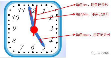 Scratch编程基础课第十三讲:神奇的碰撞侦测