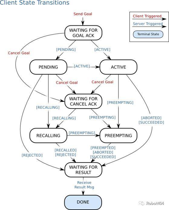 ROS教程——1.8 ROS action与导航规划