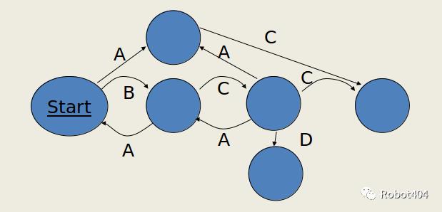 ROS教程——1.11 基于行为的机器人