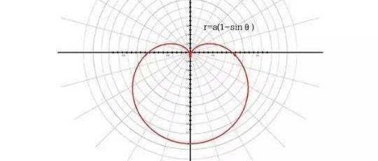 第二八六课 笛卡尔心形曲线