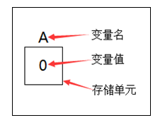 c语言入门(1)
